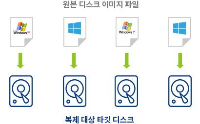 디스크복제기 디스크복사기 복제대상 디스크마다 다른 이미지파일로 디스크복제