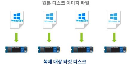 복제 대상 NVMe SSD에 다른 이미지 파일 복제
